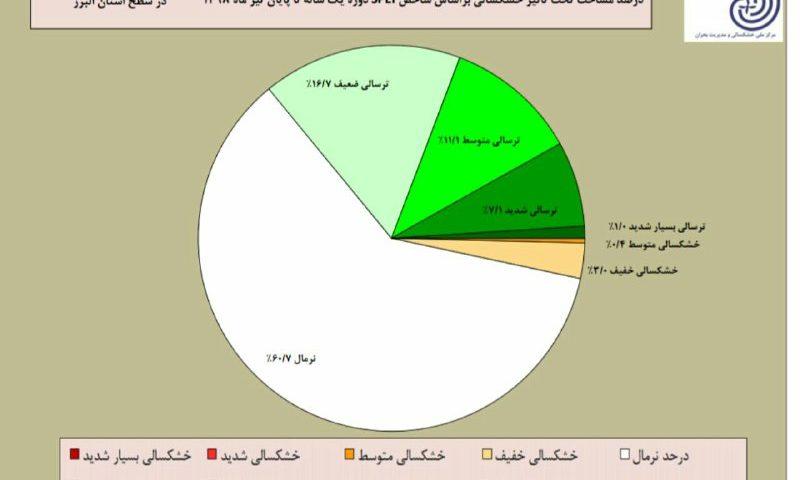 حدود ۳% مساحت استان البرز در خشکسالی