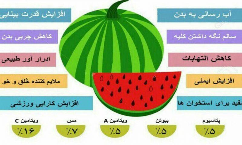 ۱۰ خاصیت اصلی هندوانه را بشناسید
