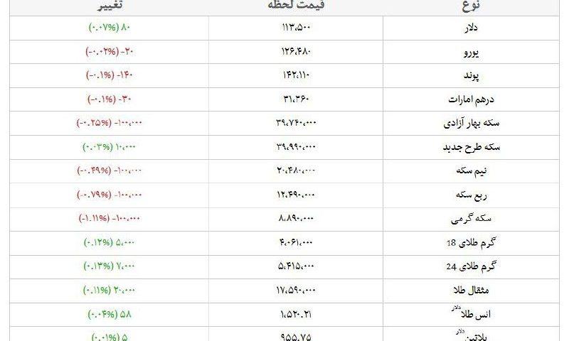 قیمت طلا، قیمت دلار، قیمت سکه و قیمت ارز امروز ۹۸/۰۷/۰۱