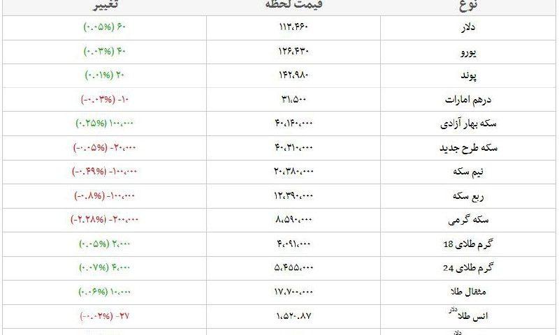 قیمت طلا، قیمت دلار، قیمت سکه و قیمت ارز امروز ۹۸/۰۷/۰۲