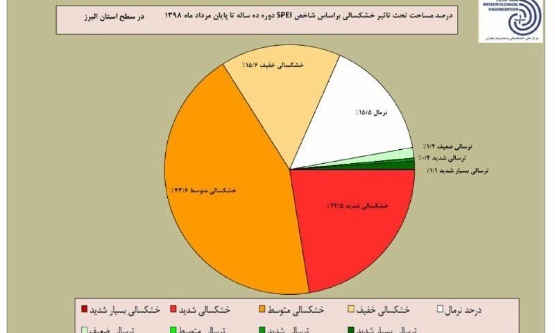 حدود ۲۳% مساحت استان البرز در خشکسالی