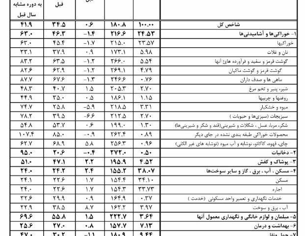 شاخص قیمتی کالاها در استان البرز