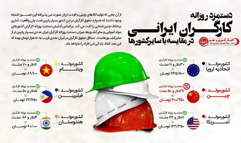 دستمزد روزانه کارگران ایرانی در مقایسه با سایر کشورها