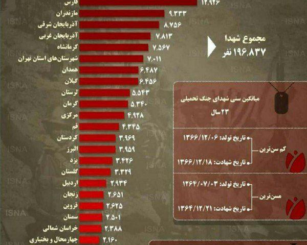 آمار شهدای جنگ ۸ ساله در ایران