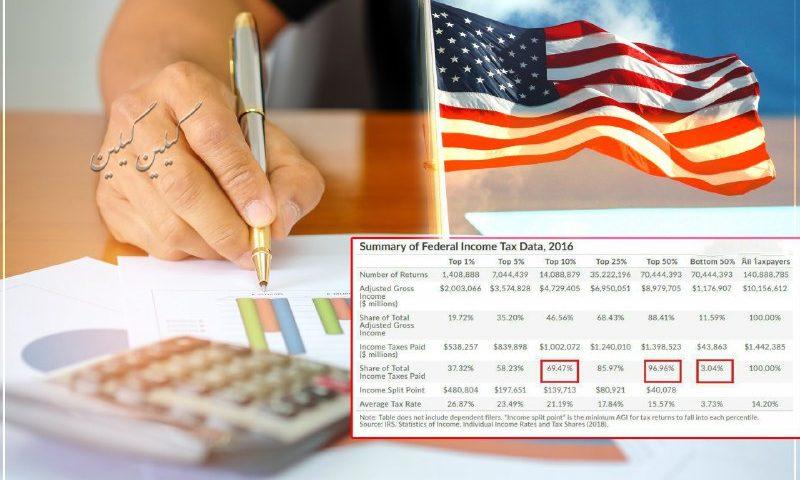 مالیات در آمریکا و ایران