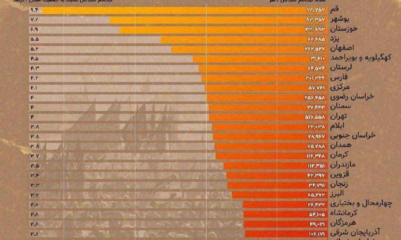 کدام استانها بیشترین زائر را در پیادهروی اربعین داشتند؟