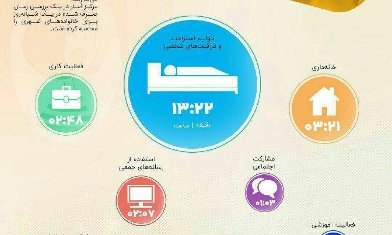 ایرانیها چگونه وقت خود را میگذرانند؟