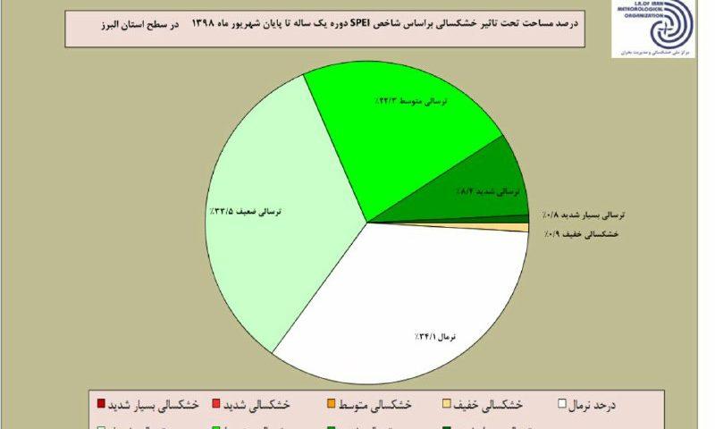 هیچ یک از مناطق سطح استان البرز در یکسال گذشته در خشکسالی شدید قرار نداشته است