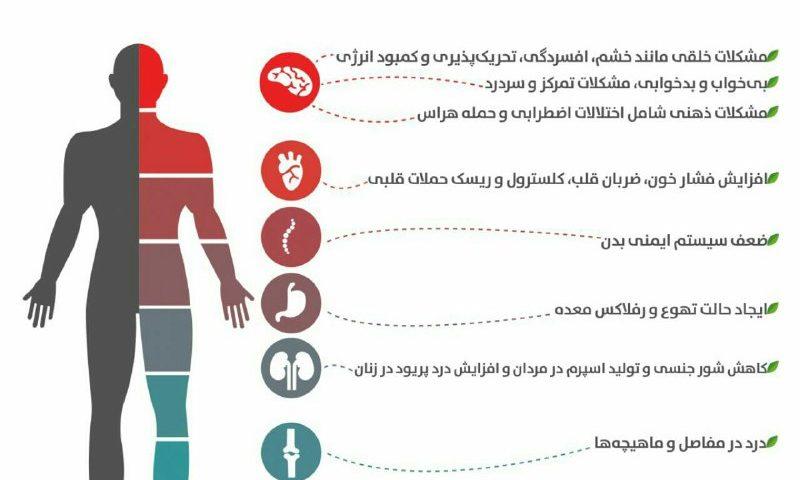 تاثیرات استرس بر بدن انسان