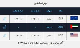 تکرار قیمت چهارشنبه  �روش دلار ۱۱ ۴۰۰