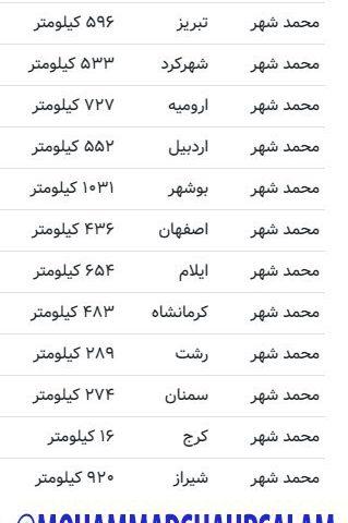 فاصله محمدشهر با بعضی از مراکز استانها
