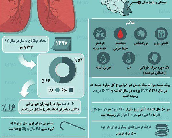 ️نگاهی به آمار بیماری سل در ایران