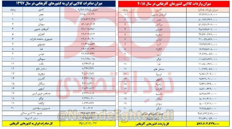 سهم ایران از بازار ۵۷۶ میلیارد دلاری کشورهای آفریقایی نزدیک به صفر است