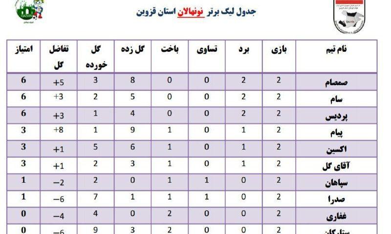 جدول رده بندی لیگ برتر نونهالا