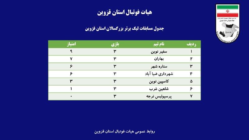 جدول مسابقات لیگ برتر بزرگسالا
