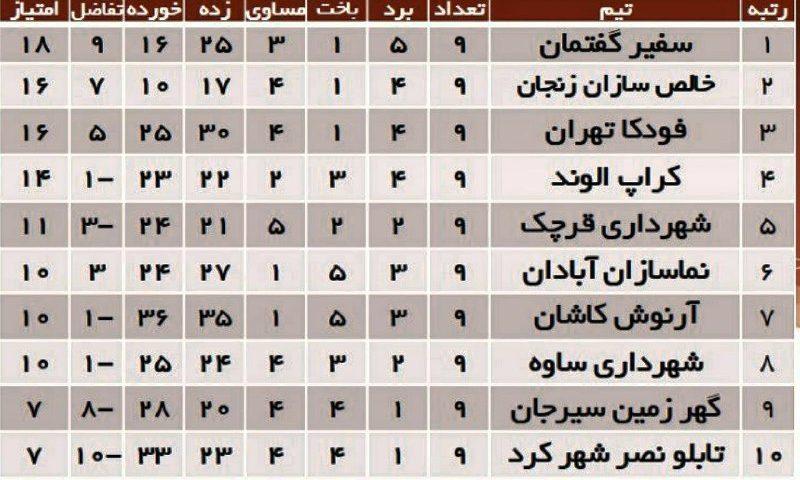 جدول لیگ دسته اول فوتسال کشور