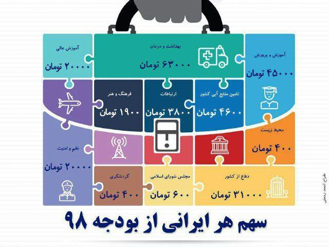 دولت برای هر ایرانی چقدر خرج م