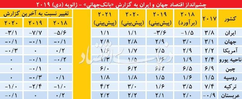 چشم انداز اقتصاد جهان و ایران