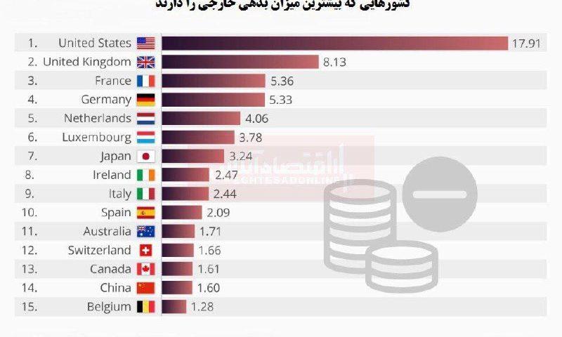 کدام کشورها بیشترین میزان بده