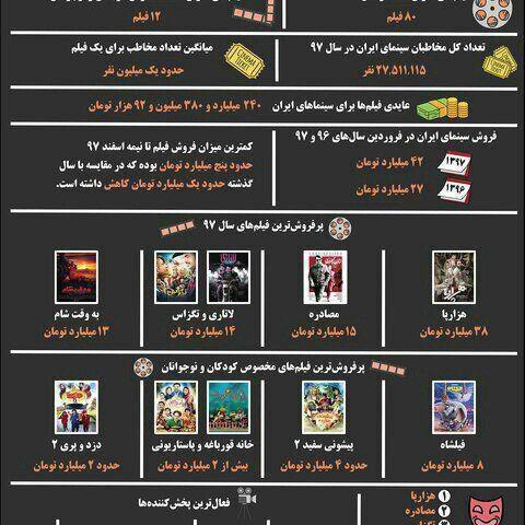 گیشه پر پول سینمای ایران در