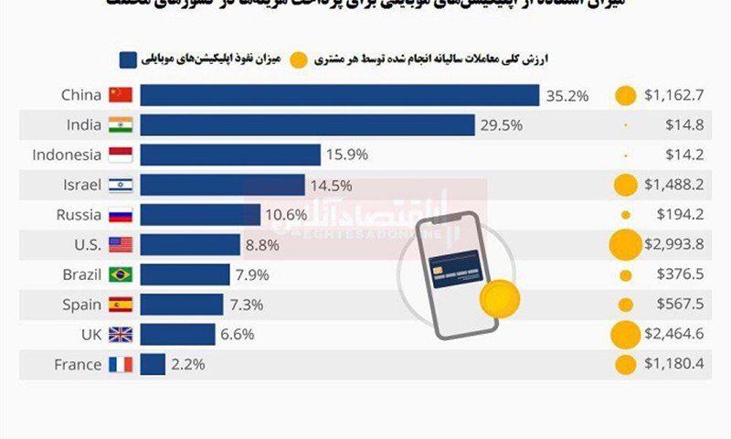 برترین کشورها در پرداخت موبا