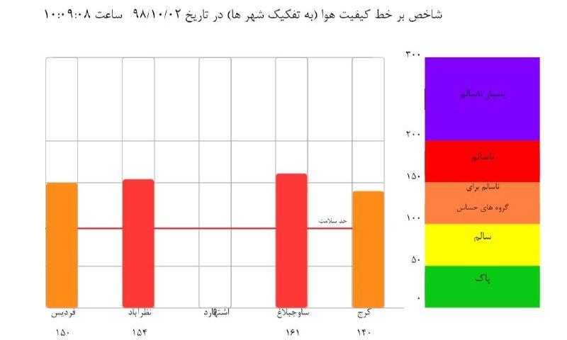 شاخص آلودگی شهرهای استان البرز